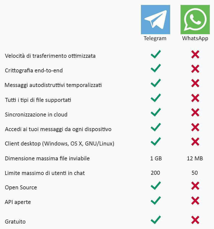 compara-telegram